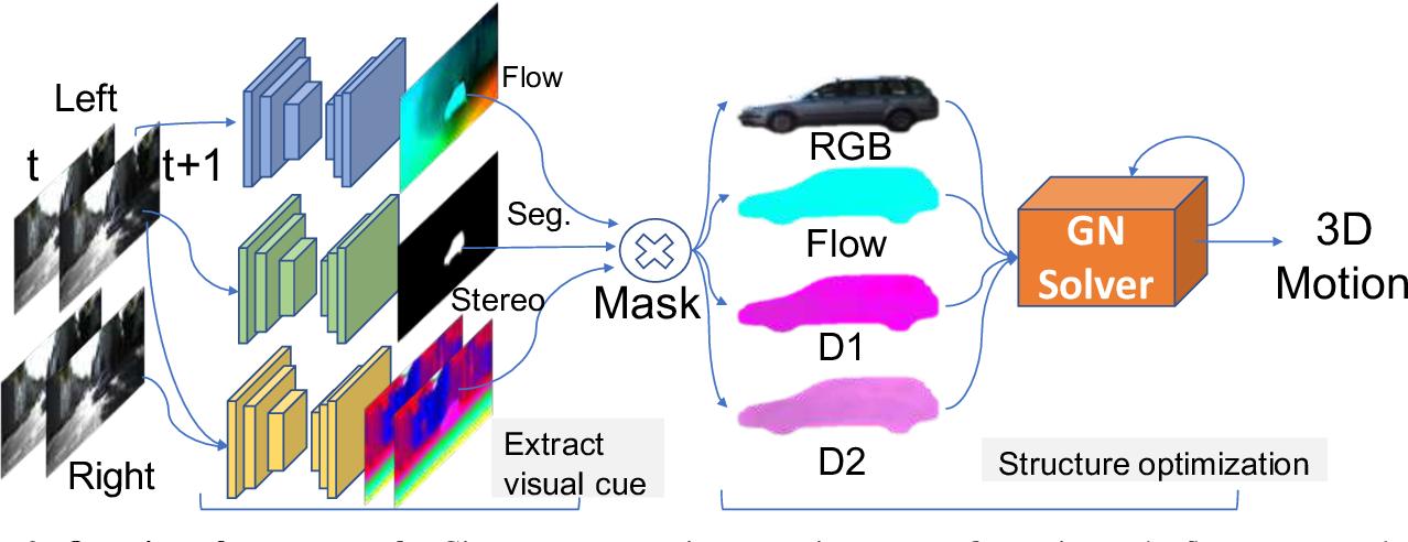 Figure 3 for Deep Rigid Instance Scene Flow