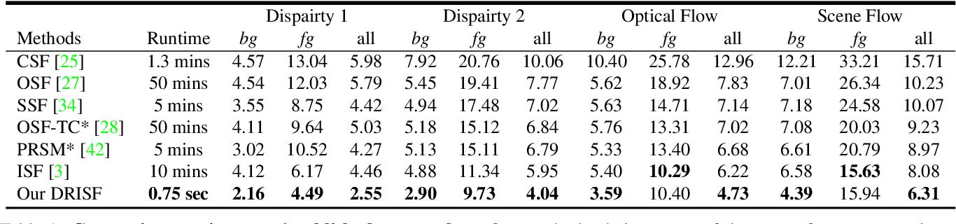 Figure 2 for Deep Rigid Instance Scene Flow