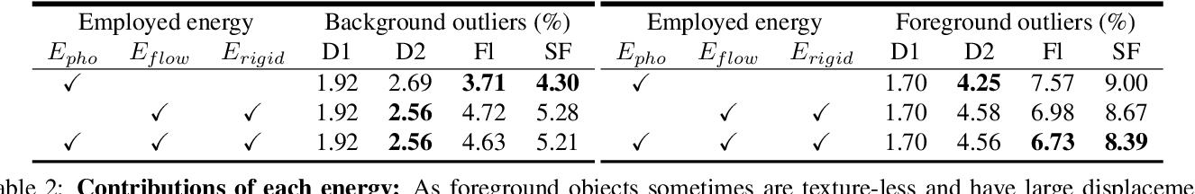 Figure 4 for Deep Rigid Instance Scene Flow