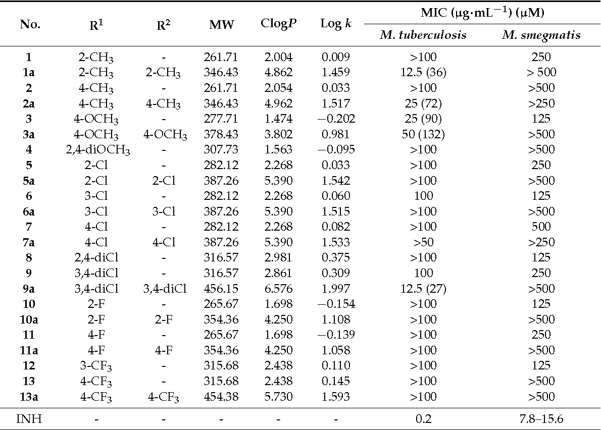 Table 1. Prepared stru tures, calculated (ClogP) and measured (log k) lipophilicity parameters, and antimycobacterial activity against M. tuberculosis H37Rv and M. smegmatis.