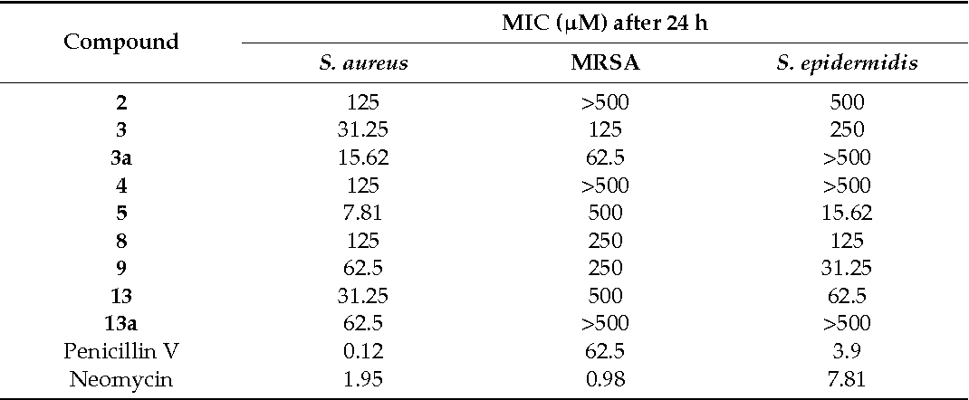 Table 2. Notable antibacterial activities of the effective compounds and standards neomycin and phenoxymethylpenicillin (Penicillin V) against Staphylococcus aureus, methicillin-resistant Staphyloc-occus aureus (MRSA), and Staphylococcus epidermidis.