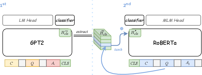 Figure 3 for Go Beyond Plain Fine-tuning: Improving Pretrained Models for Social Commonsense