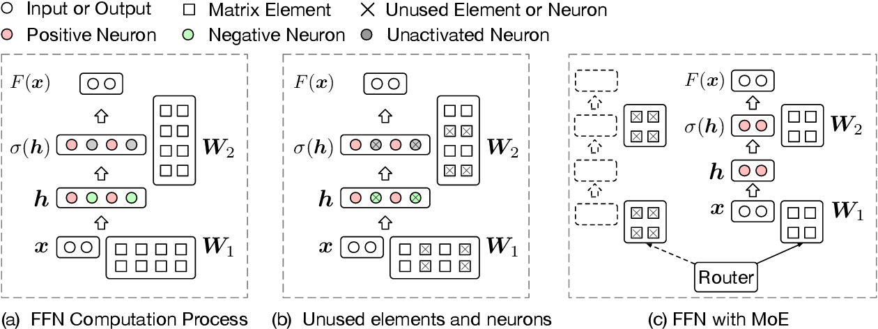 Figure 3 for MoEfication: Conditional Computation of Transformer Models for Efficient Inference