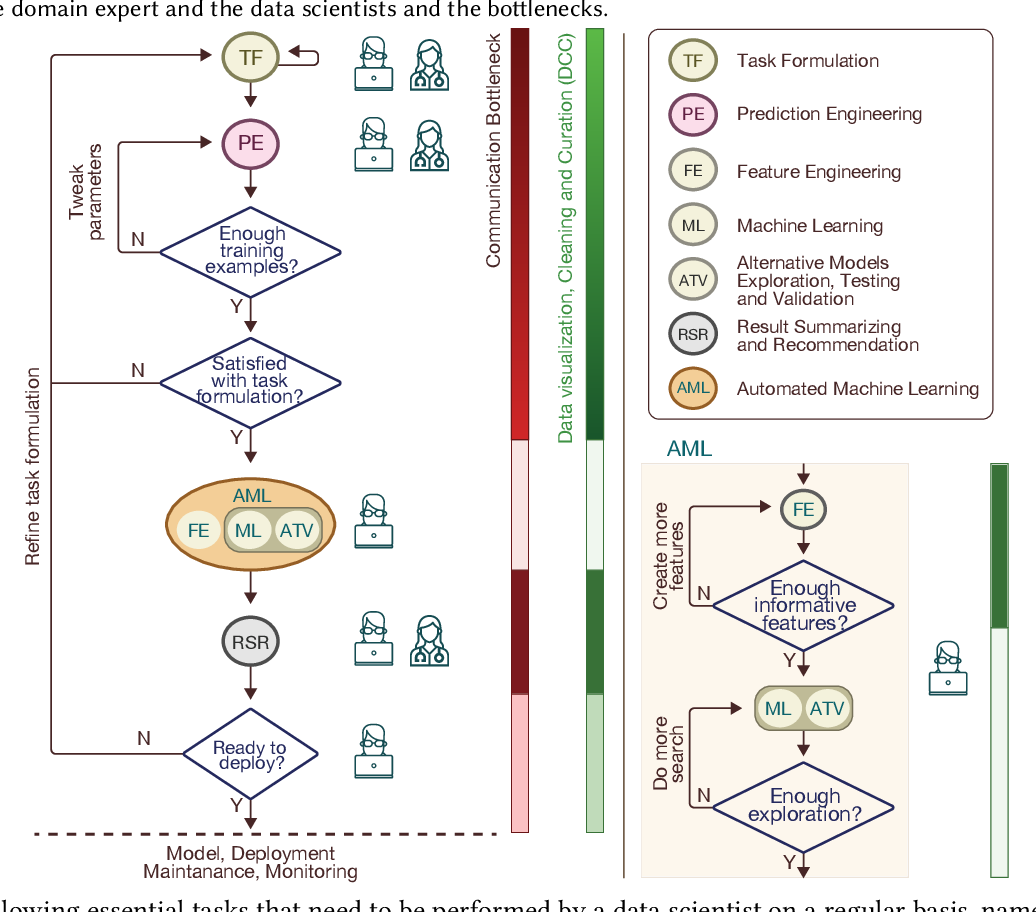 Figure 3 for A Level-wise Taxonomic Perspective on Automated Machine Learning to Date and Beyond: Challenges and Opportunities