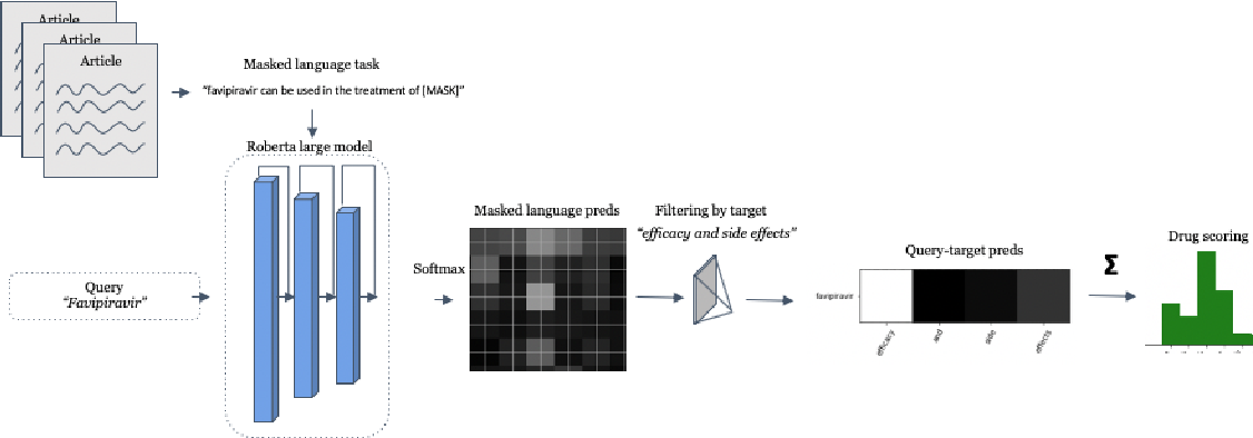 Figure 2 for Transformer Query-Target Knowledge Discovery (TEND): Drug Discovery from CORD-19