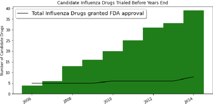 Figure 3 for Transformer Query-Target Knowledge Discovery (TEND): Drug Discovery from CORD-19