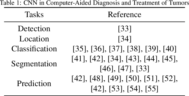 Figure 2 for Deep Learning in Computer-Aided Diagnosis and Treatment of Tumors: A Survey