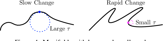 Figure 1 for Efficient Approximation of Deep ReLU Networks for Functions on Low Dimensional Manifolds