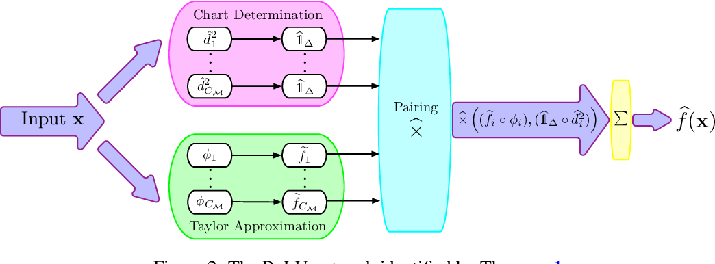 Figure 2 for Efficient Approximation of Deep ReLU Networks for Functions on Low Dimensional Manifolds