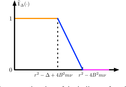 Figure 4 for Efficient Approximation of Deep ReLU Networks for Functions on Low Dimensional Manifolds