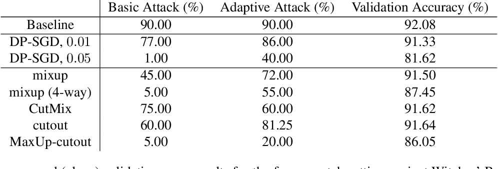 Figure 4 for Strong Data Augmentation Sanitizes Poisoning and Backdoor Attacks Without an Accuracy Tradeoff