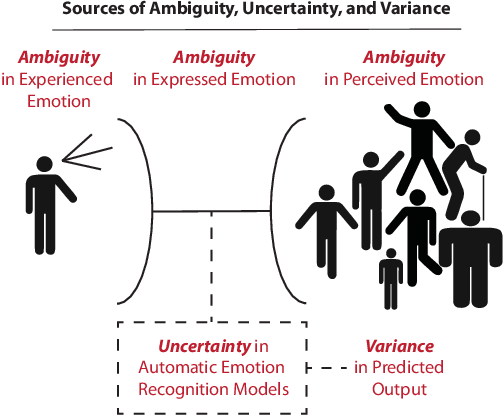 Figure 1 for The Ambiguous World of Emotion Representation