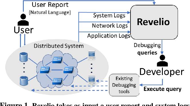 Figure 1 for Revelio: ML-Generated Debugging Queries for Distributed Systems