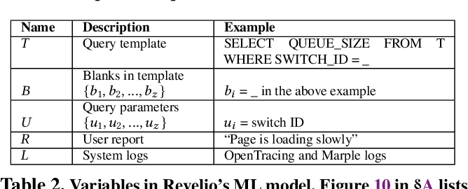 Figure 4 for Revelio: ML-Generated Debugging Queries for Distributed Systems