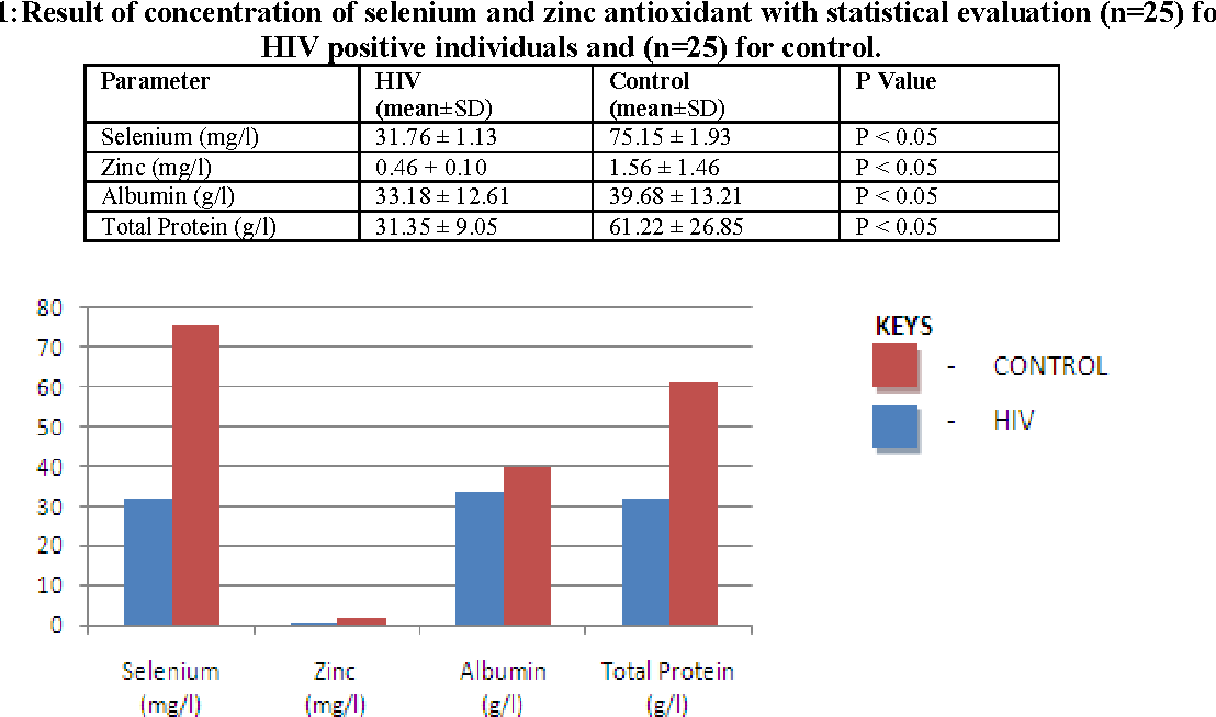 PDF] Comparative Study of Selenium and Zinc Antioxidant in HIV Sero