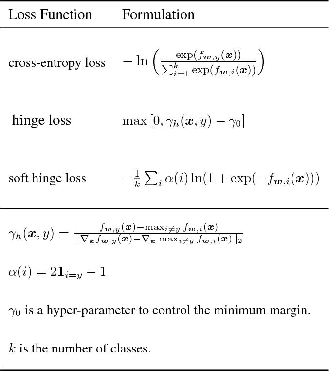 Figure 2 for Optimal Margin Distribution Network