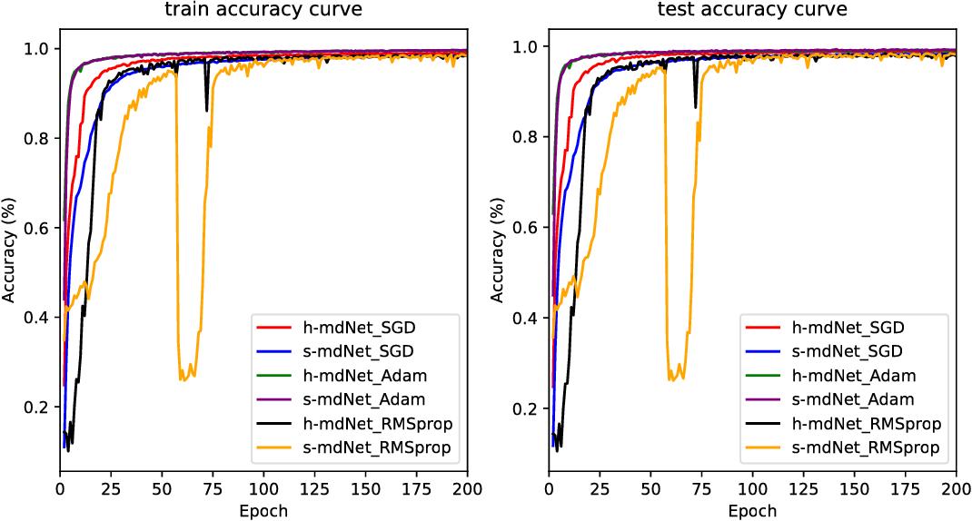 Figure 3 for Optimal Margin Distribution Network