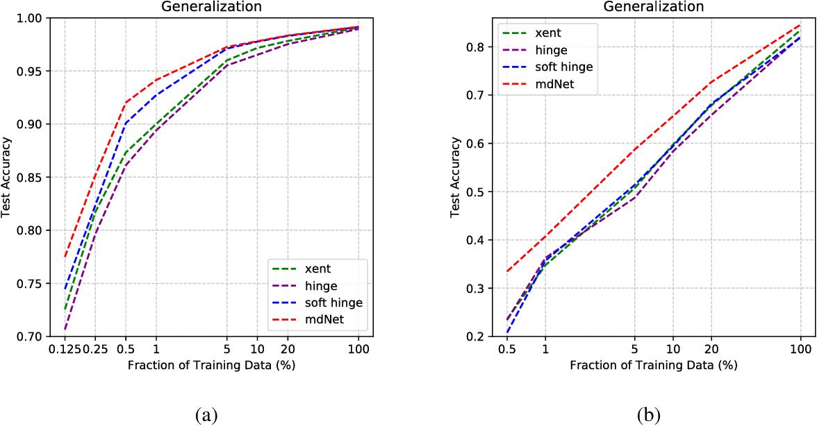 Figure 4 for Optimal Margin Distribution Network
