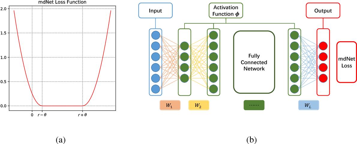 Figure 1 for Optimal Margin Distribution Network