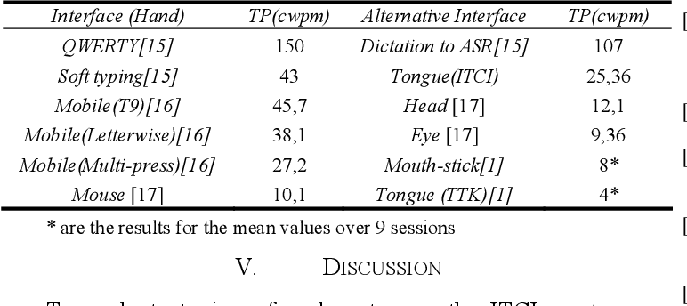 Table III from Learning to type with the tip of the tongue: a