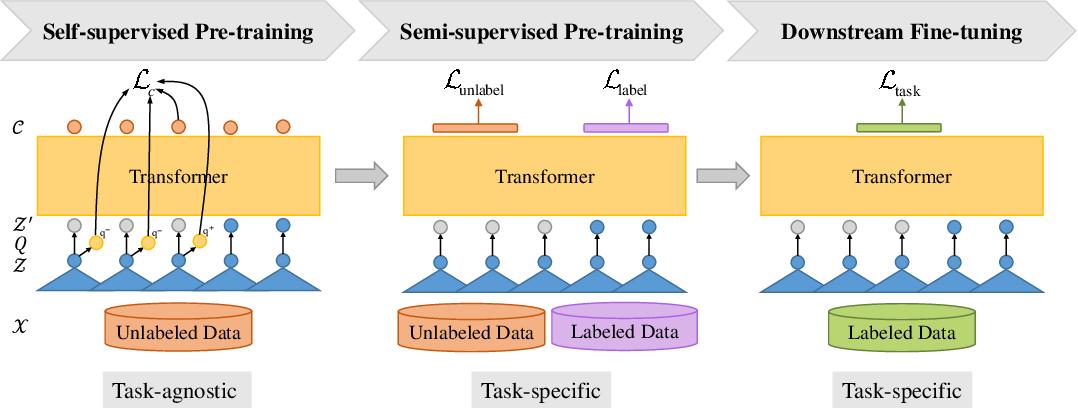 Figure 1 for Wav2vec-S: Semi-Supervised Pre-Training for Speech Recognition