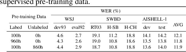Figure 3 for Wav2vec-S: Semi-Supervised Pre-Training for Speech Recognition