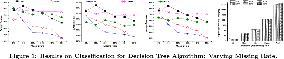Figure 1 for Impacts of Dirty Data: and Experimental Evaluation