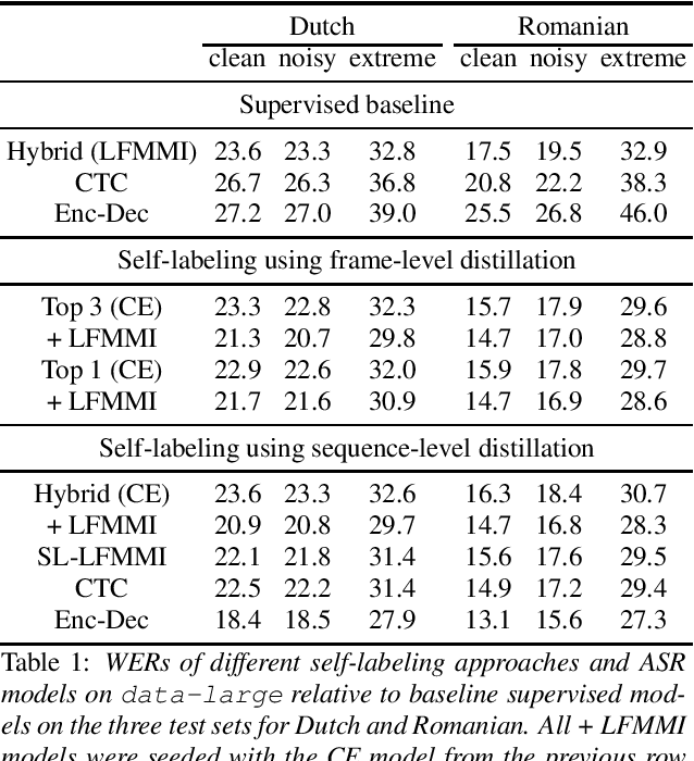 Figure 1 for Large scale weakly and semi-supervised learning for low-resource video ASR