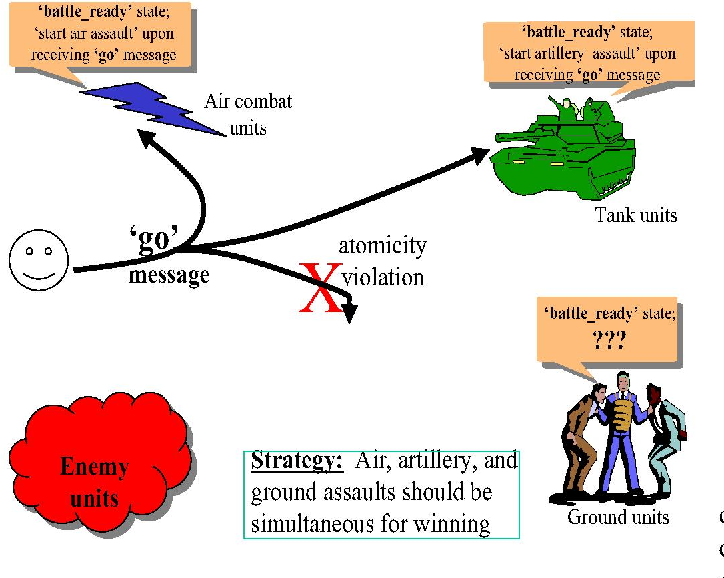 Fig. 3. Example of inconsistent actions due to message-level failures the condition: