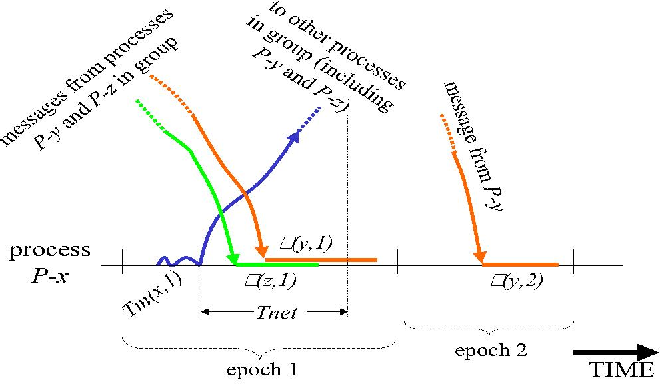 Fig. 4. Epoch-based message exchanges