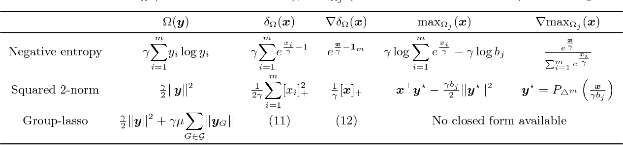 Figure 2 for Smooth and Sparse Optimal Transport