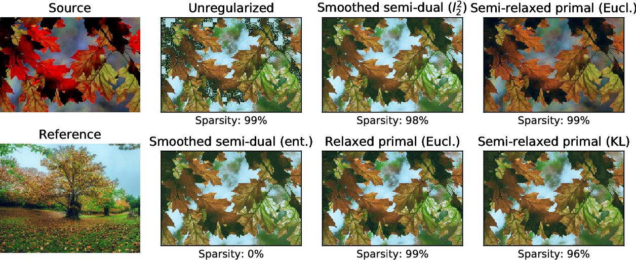 Figure 3 for Smooth and Sparse Optimal Transport
