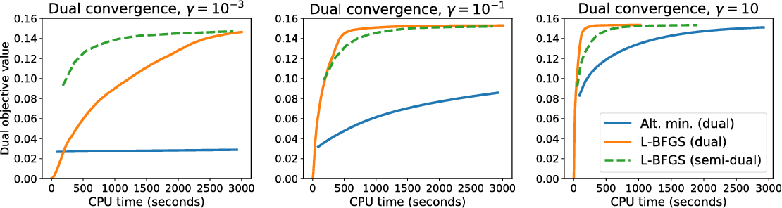 Figure 4 for Smooth and Sparse Optimal Transport