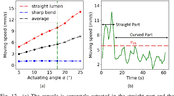 Figure 4 for Adaptive Simultaneous Magnetic Actuation and Localization for WCE in a Tubular Environment
