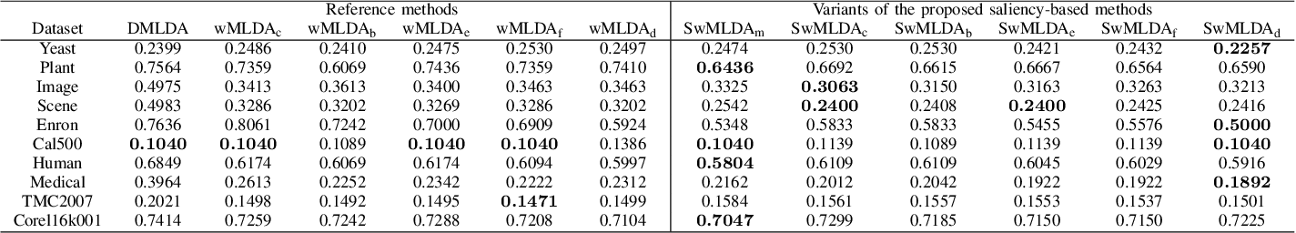 Figure 3 for Saliency-based Weighted Multi-label Linear Discriminant Analysis