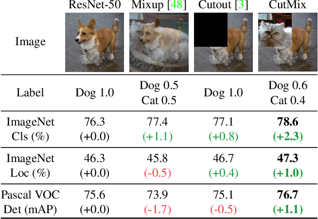 Figure 1 for CutMix: Regularization Strategy to Train Strong Classifiers with Localizable Features