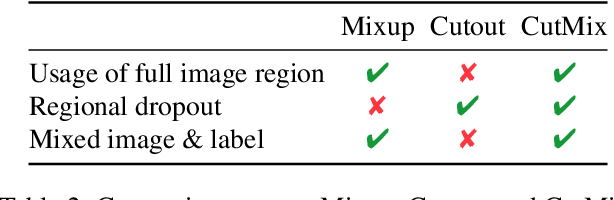 Figure 3 for CutMix: Regularization Strategy to Train Strong Classifiers with Localizable Features
