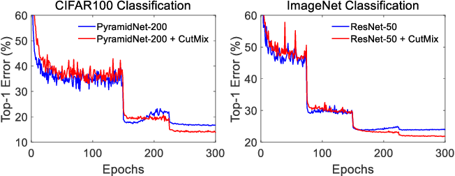 Figure 4 for CutMix: Regularization Strategy to Train Strong Classifiers with Localizable Features