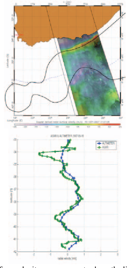 Winds and currents mission: Ability to observe mesoscale AIR
