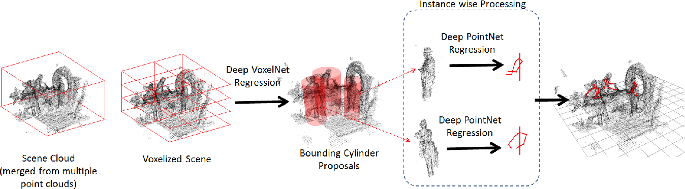 Figure 2 for View Invariant Human Body Detection and Pose Estimation from Multiple Depth Sensors