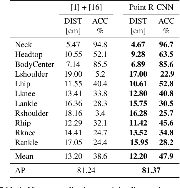 Figure 1 for View Invariant Human Body Detection and Pose Estimation from Multiple Depth Sensors