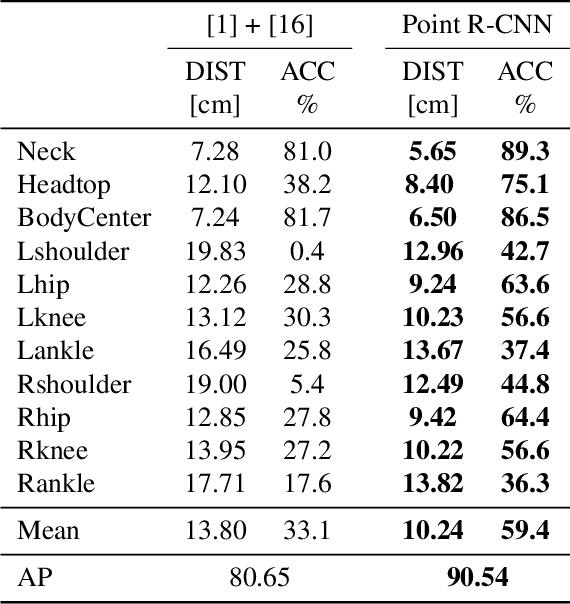 Figure 3 for View Invariant Human Body Detection and Pose Estimation from Multiple Depth Sensors