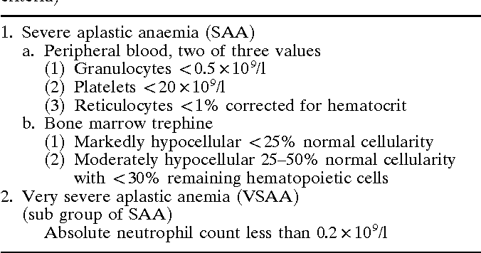 Table 1 Criteria for grading aplastic anemia (modified Camitta's criteria)