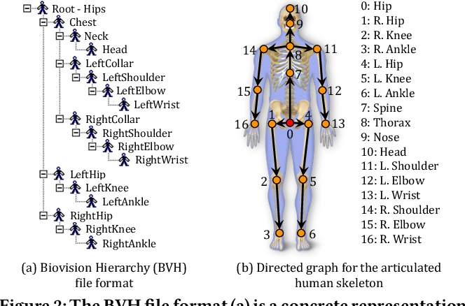 Figure 2 for Conditional Directed Graph Convolution for 3D Human Pose Estimation