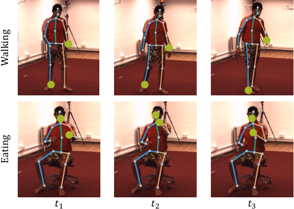 Figure 4 for Conditional Directed Graph Convolution for 3D Human Pose Estimation