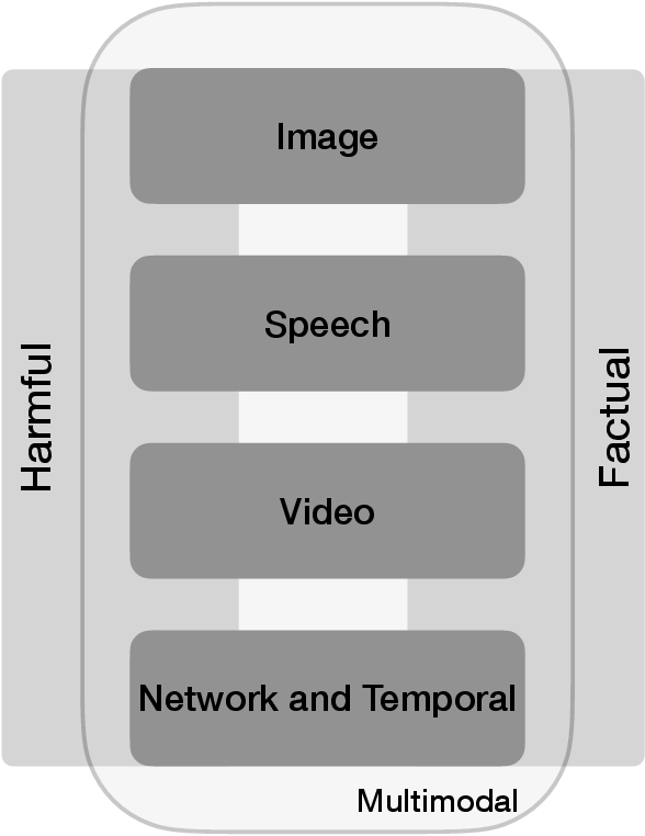Figure 1 for A Survey on Multimodal Disinformation Detection