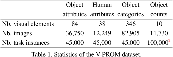 Figure 2 for V-PROM: A Benchmark for Visual Reasoning Using Visual Progressive Matrices