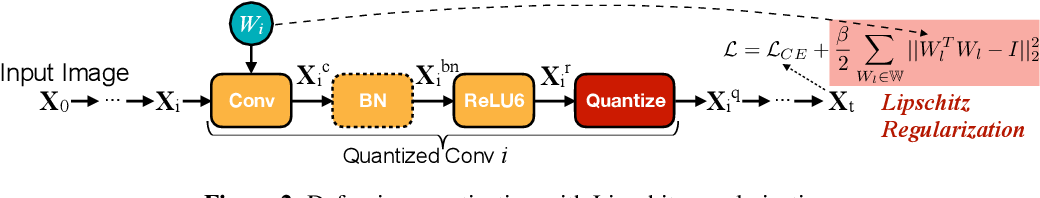 Figure 3 for Defensive Quantization: When Efficiency Meets Robustness