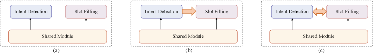 Figure 1 for A Co-Interactive Transformer for Joint Slot Filling and Intent Detection
