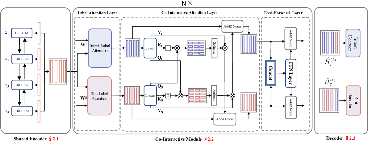 Figure 3 for A Co-Interactive Transformer for Joint Slot Filling and Intent Detection